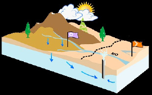 Buscar Agua Subterranea - Acuiferos subterraneos