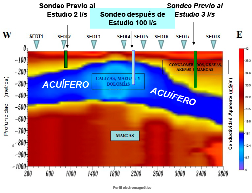 Buscar Agua Subterranea - Trabajo en Albacete