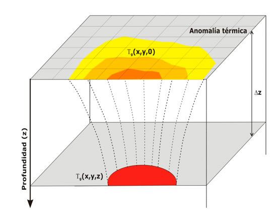 Buscar Agua Subterranea - Satelite