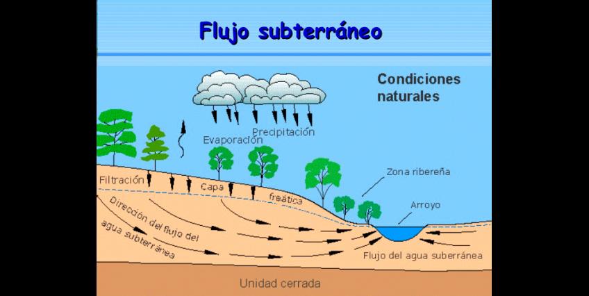 Buscar Agua Subterranea - Agua salada