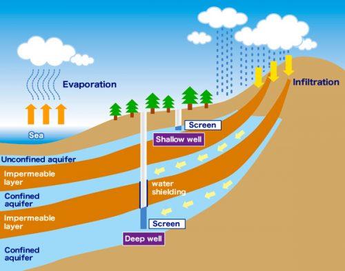 buscar-agua-subterranea-tomografia-electrica-profundidad