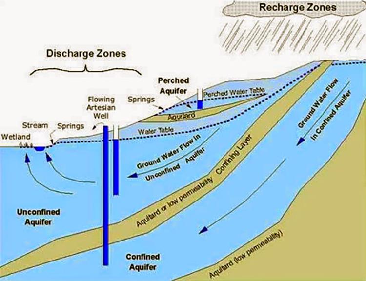 agua-subterranea-acuiferos