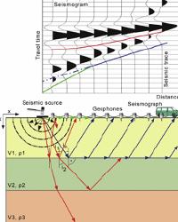 buscar-agua-subterranea-tecnicas-sismicas